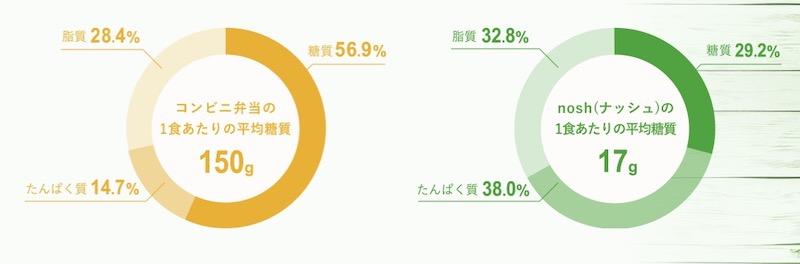 コンビニ弁当とnoshの栄養価の比較